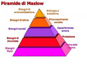 Piramide di Maslow - tecniche di vendita